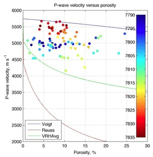 P-wave velocity versus porosity cross plot for the top granite in the Cairngorm discovery, UKCS